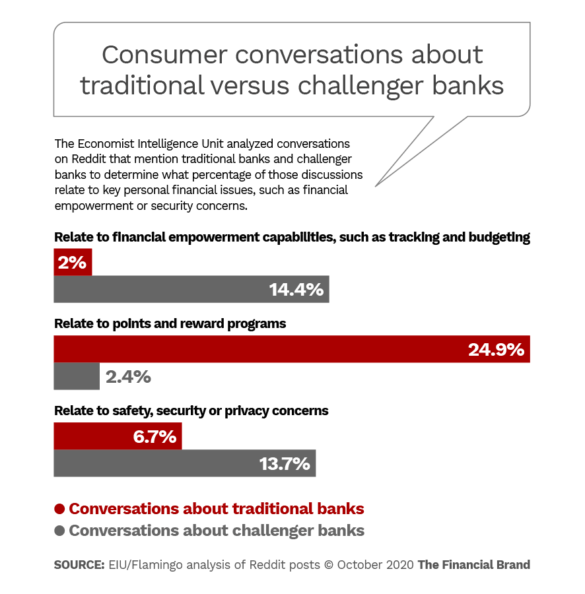 Consumer conversations about traditional and challenger banks contrasted