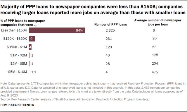 Majority of PPP loans to newspaper companies were less than $150K; companies receiving larger loans reported more jobs on average than those with smaller loans