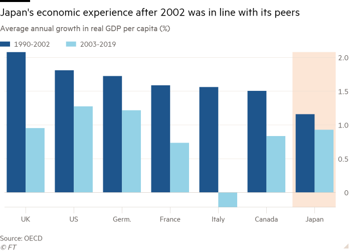 Column chart of average annual growth in real GDP per capita (%) showing Japan's economic experience after 2002 was in line with its peers
