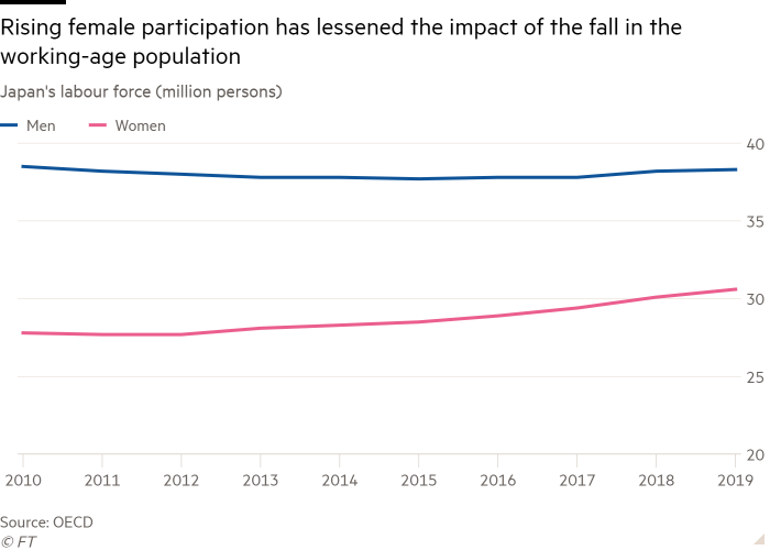 Line chart of Japan's labour force (million persons) showing rising female participation has lessened the impact of the fall in the working-age population