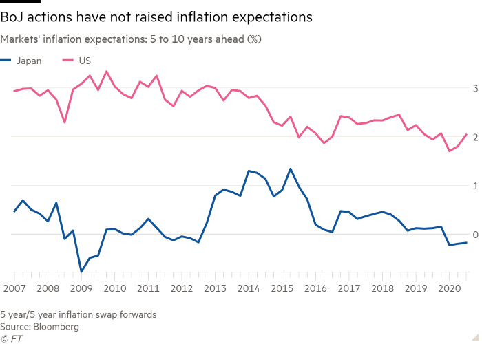 Line chart of markets' inflation expectations: 5 to 10 years ahead (%) showing BoJ actions have not raised inflation expectations