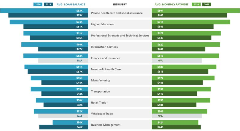 Private health care & social assistance is the occupation with the highest student loan debt, followed by higher education, according to Fidelity's annual snapshot of America's student debt.