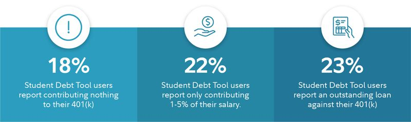 Many individuals with student debt are delaying contributing to retirement or are taking out loans against their 401(k), an action that borrows against one's future to pay for the past, according to Fidelity's annual snapshot of America's student debt.